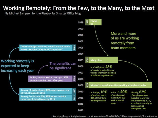 infographic-plantronics-working-remotely